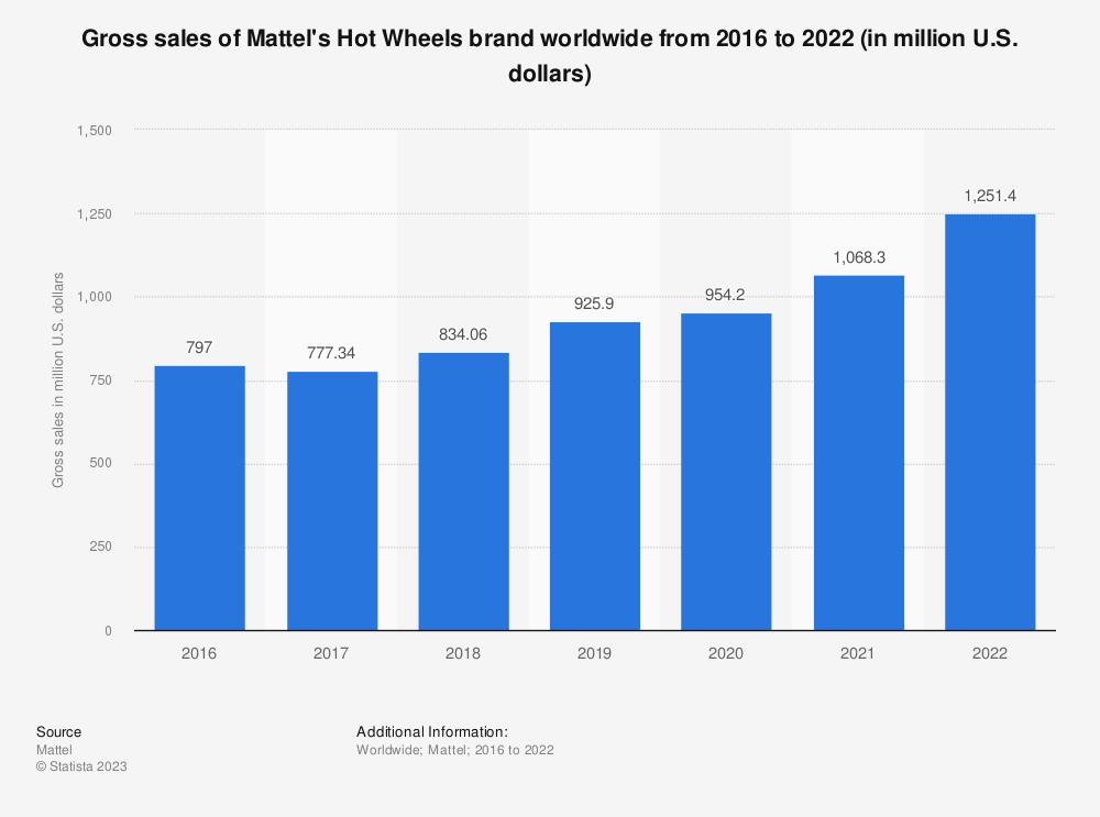 Statistic: Gross sales of Mattel's Hot Wheels brand worldwide from 2016 to 2019 (in million U.S. dollars)   Statista