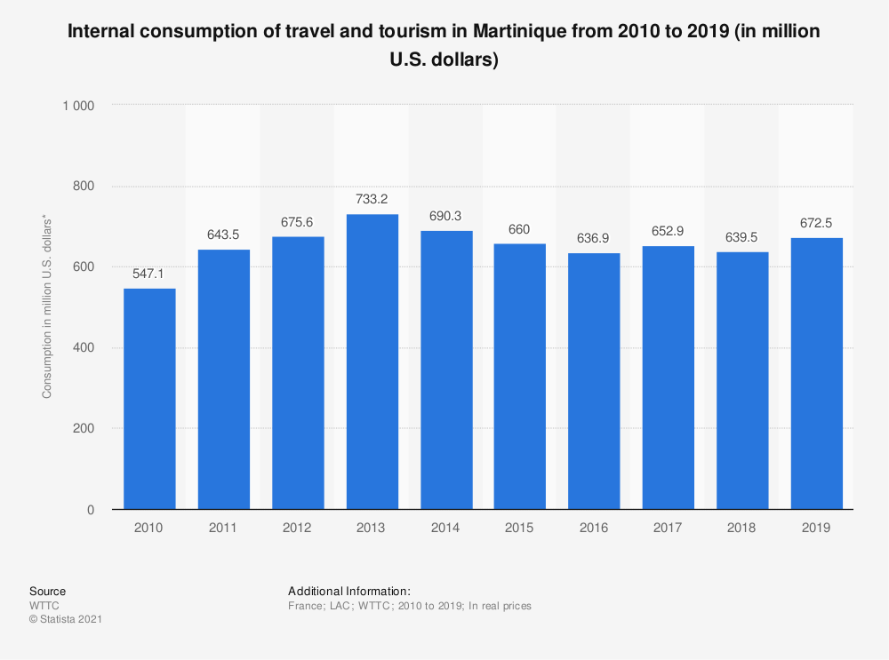 Statistic: Internal consumption of travel and tourism in Martinique from 2010 to 2019 (in million U.S. dollars)   Statista