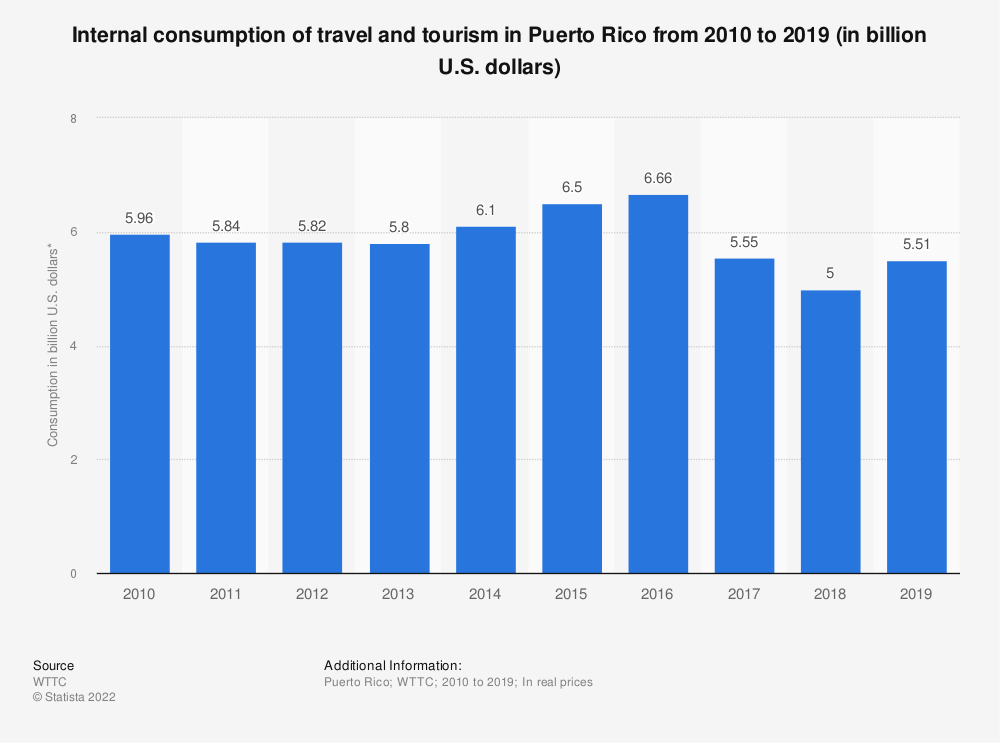 Statistic: Internal consumption of travel and tourism in Puerto Rico from 2010 to 2019 (in billion U.S. dollars) | Statista