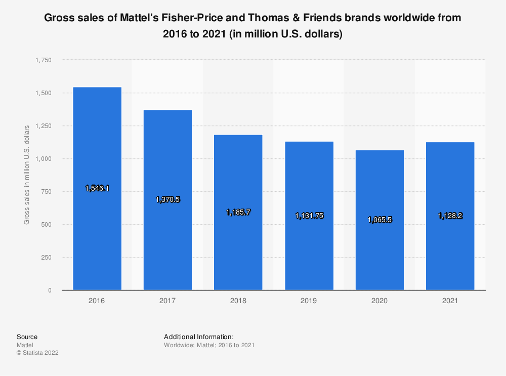 Statistic: Gross sales of Mattel's Fisher-Price and Thomas & Friends brands worldwide from 2016 to 2019 (in million U.S. dollars) | Statista