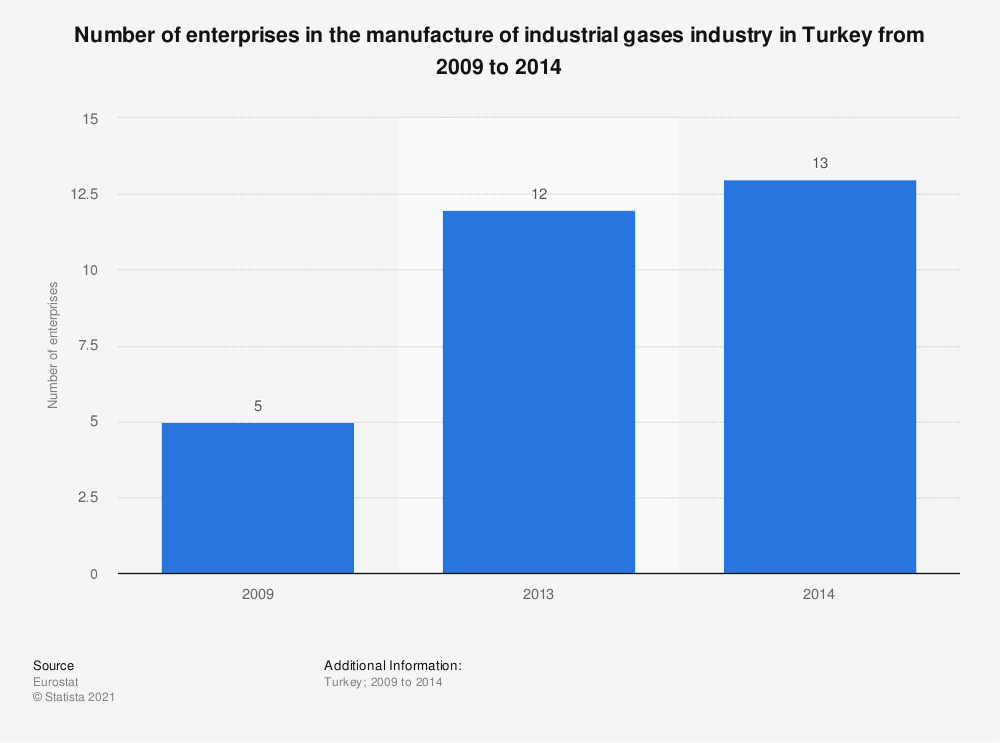 Statistic: Number of enterprises in the manufacture of industrial gases industry in Turkey from 2009 to 2014 | Statista