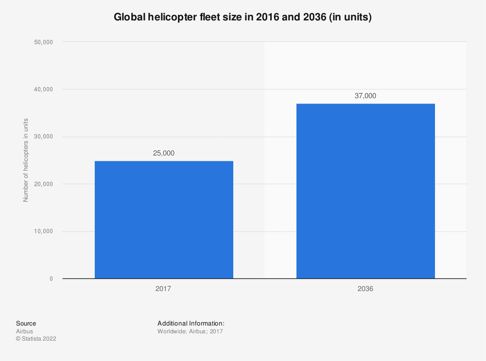 Statistic: Global helicopter fleet size in 2016 and 2036 (in units) | Statista