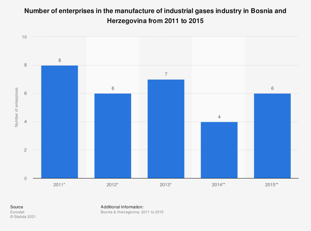 Statistic: Number of enterprises in the manufacture of industrial gases industry in Bosnia and Herzegovina from 2011 to 2015 | Statista
