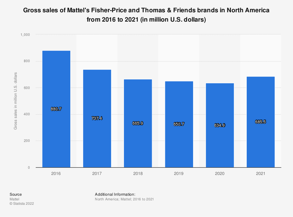 Statistic: Gross sales of Mattel's Fisher-Price and Thomas & Friends brands in North America from 2016 to 2019 (in million U.S. dollars) | Statista