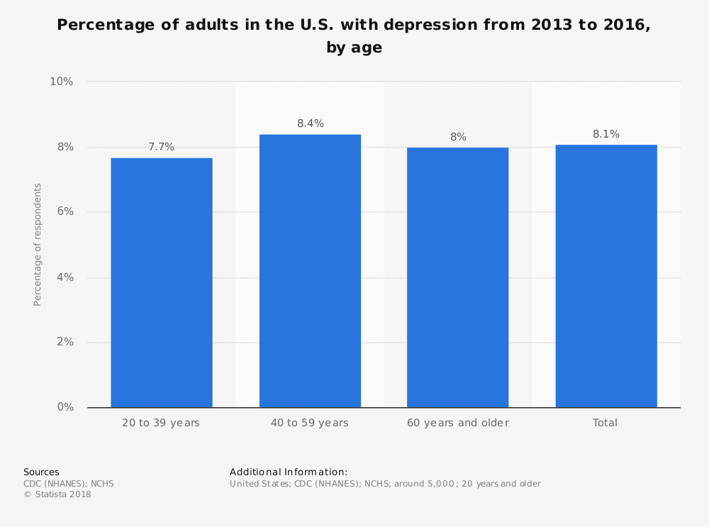 Statistic: Percentage of adults in the U.S. with depression from 2013 to 2016, by age | Statista