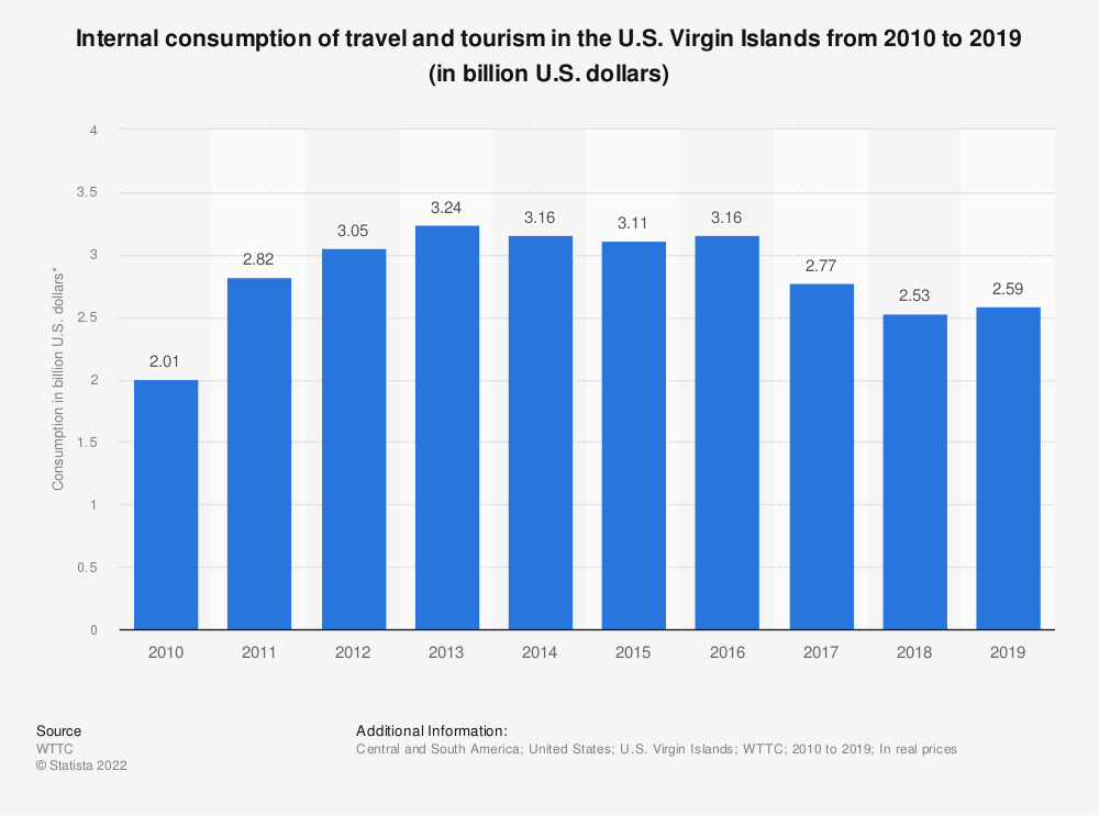 Statistic: Internal consumption of travel and tourism in the U.S. Virgin Islands from 2010 to 2019 (in billion U.S. dollars) | Statista