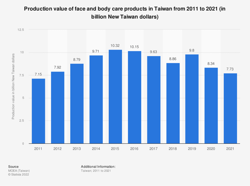 Statistic: Production value of face and body care products in Taiwan from 2010 to 2020 (in billion New Taiwan dollars)   Statista