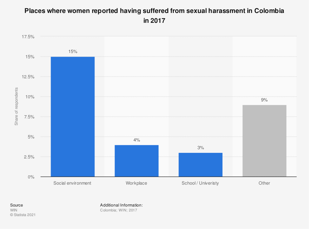 Statistic: Places where women reported having suffered from sexual harassment in Colombia in 2017 | Statista