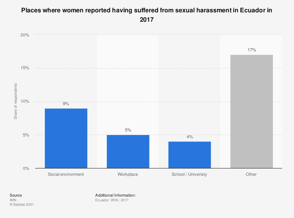 Statistic: Places where women reported having suffered from sexual harassment in Ecuador in 2017 | Statista