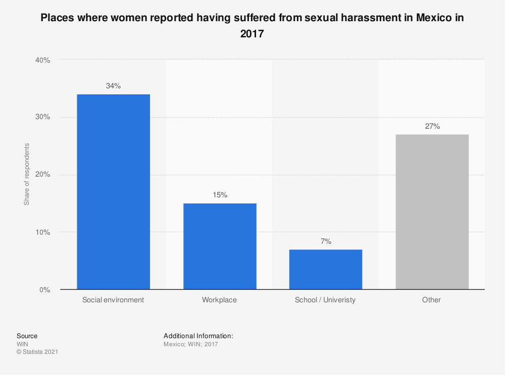 Statistic: Places where women reported having suffered from sexual harassment in Mexico in 2017 | Statista