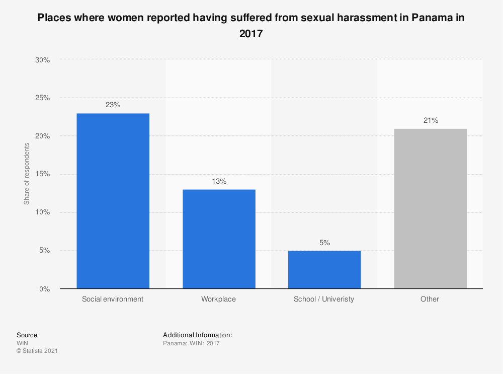 Statistic: Places where women reported having suffered from sexual harassment in Panama in 2017 | Statista