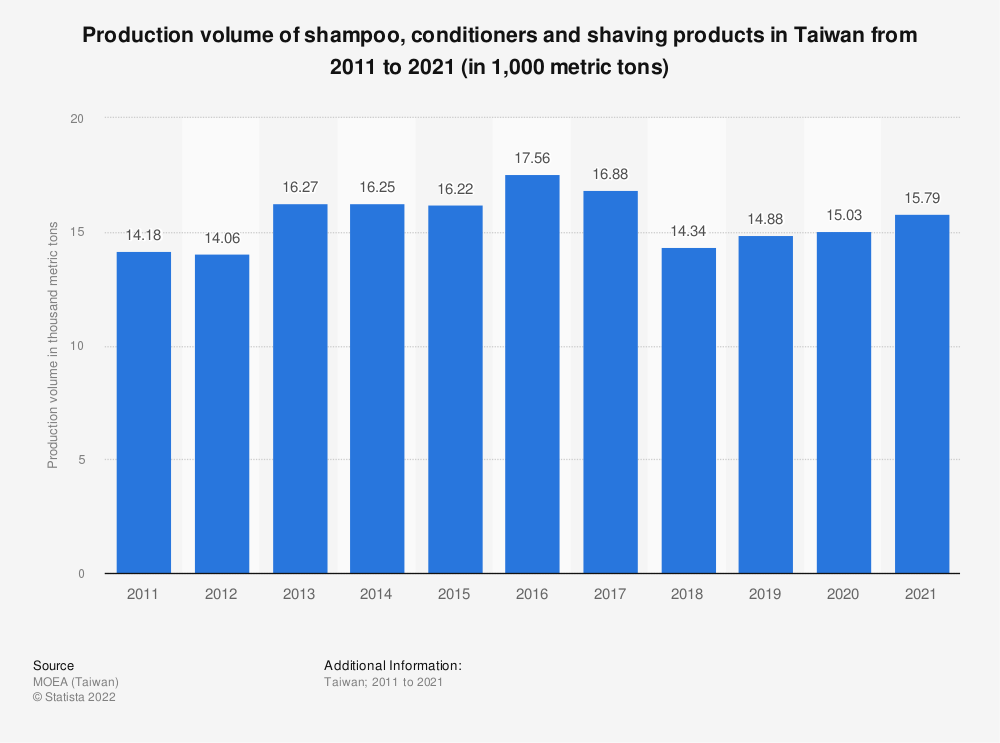Statistic: Production volume of shampoo, conditioners and shaving products in Taiwan from 2009 to 2019 (in 1,000 metric tons) | Statista