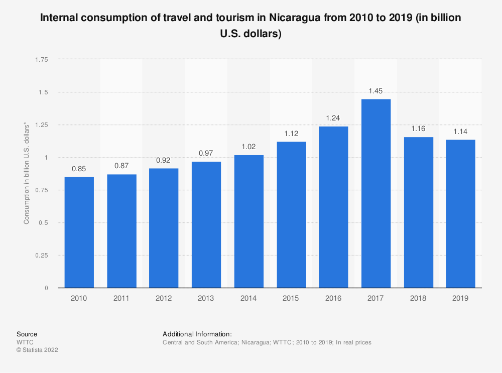 Statistic: Internal consumption of travel and tourism in Nicaragua from 2010 to 2019 (in billion U.S. dollars) | Statista