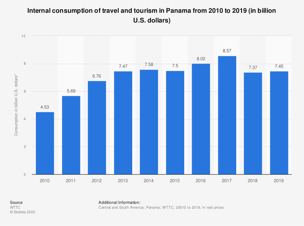 Statistic: Internal consumption of travel and tourism in Panama from 2010 to 2019 (in billion U.S. dollars) | Statista