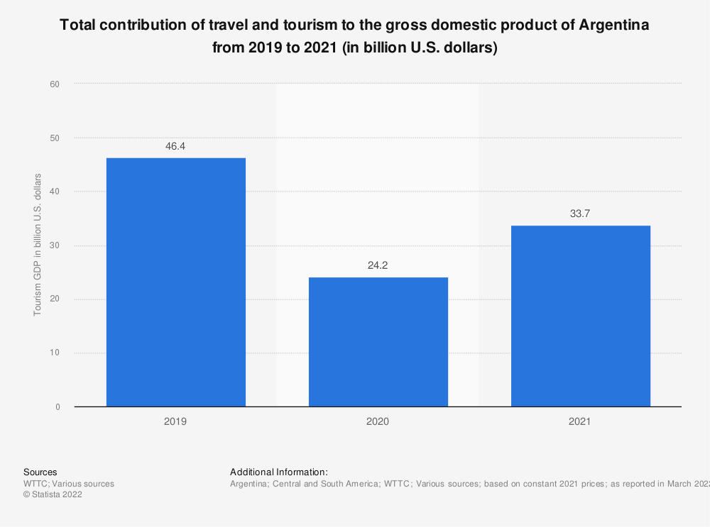 Statistic: Total contribution of travel and tourism to the gross domestic product of Argentina in 2019 and 2020 (in billion U.S. dollars)   Statista