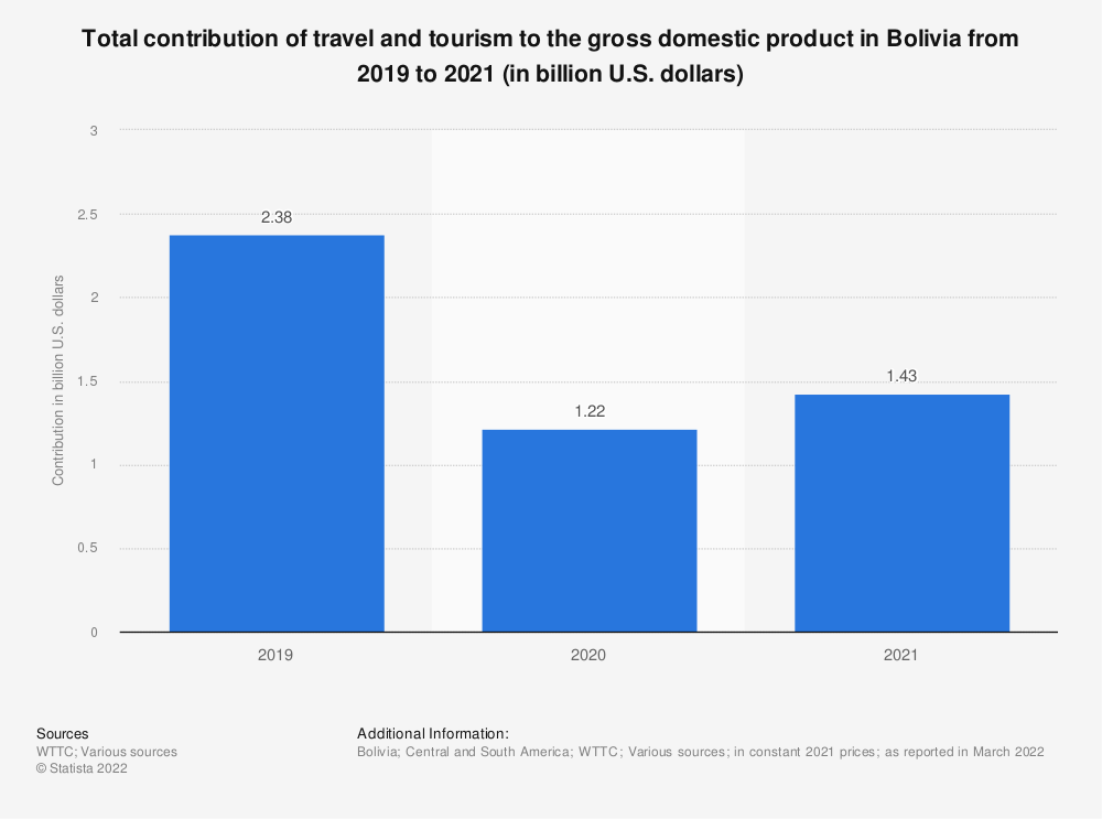 Statistic: Total contribution of travel and tourism to the gross domestic product in Bolivia from 2010 to 2019 (in billion U.S. dollars)   Statista