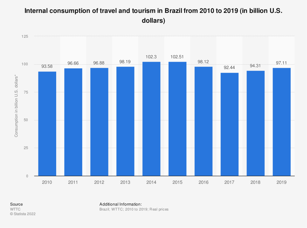 Statistic: Internal consumption of travel and tourism in Brazil from 2010 to 2019 (in billion U.S. dollars) | Statista
