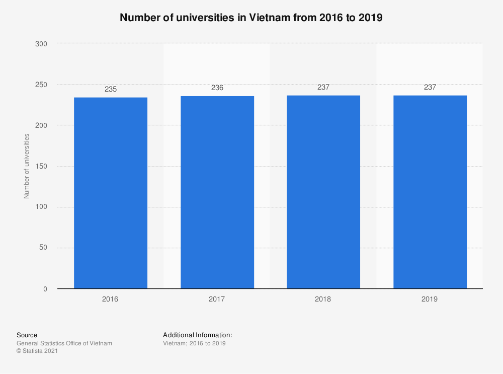 Statistic: Number of universities in Vietnam from 2013 to 2017 | Statista