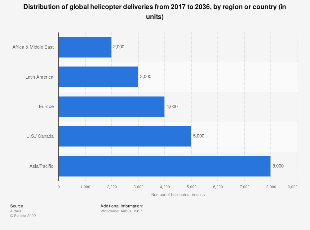 Statistic: Distribution of global helicopter deliveries from 2017 to 2036, by region or country (in units) | Statista