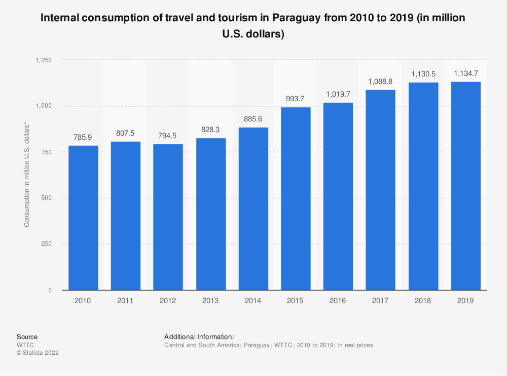 Statistic: Internal consumption of travel and tourism in Paraguay from 2010 to 2019 (in million U.S. dollars) | Statista