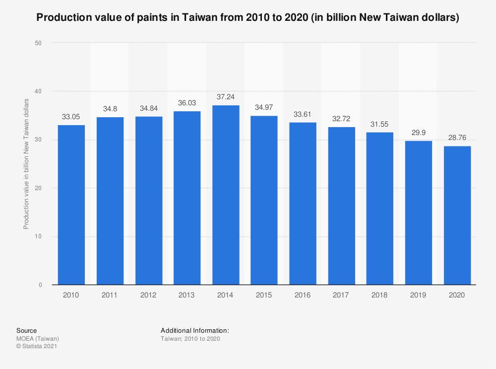 Statistic: Production value of paints in Taiwan from 2009 to 2019 (in billion New Taiwan dollars) | Statista