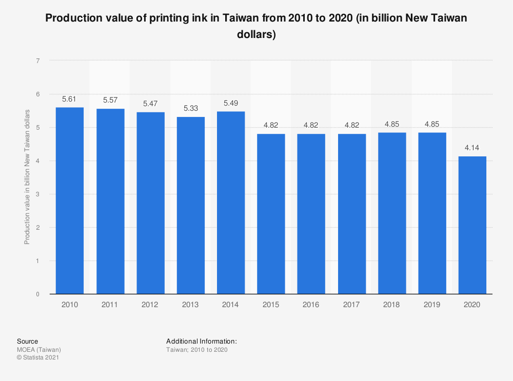 Statistic: Production value of printing ink in Taiwan from 2009 to 2019 (in billion New Taiwan dollars) | Statista