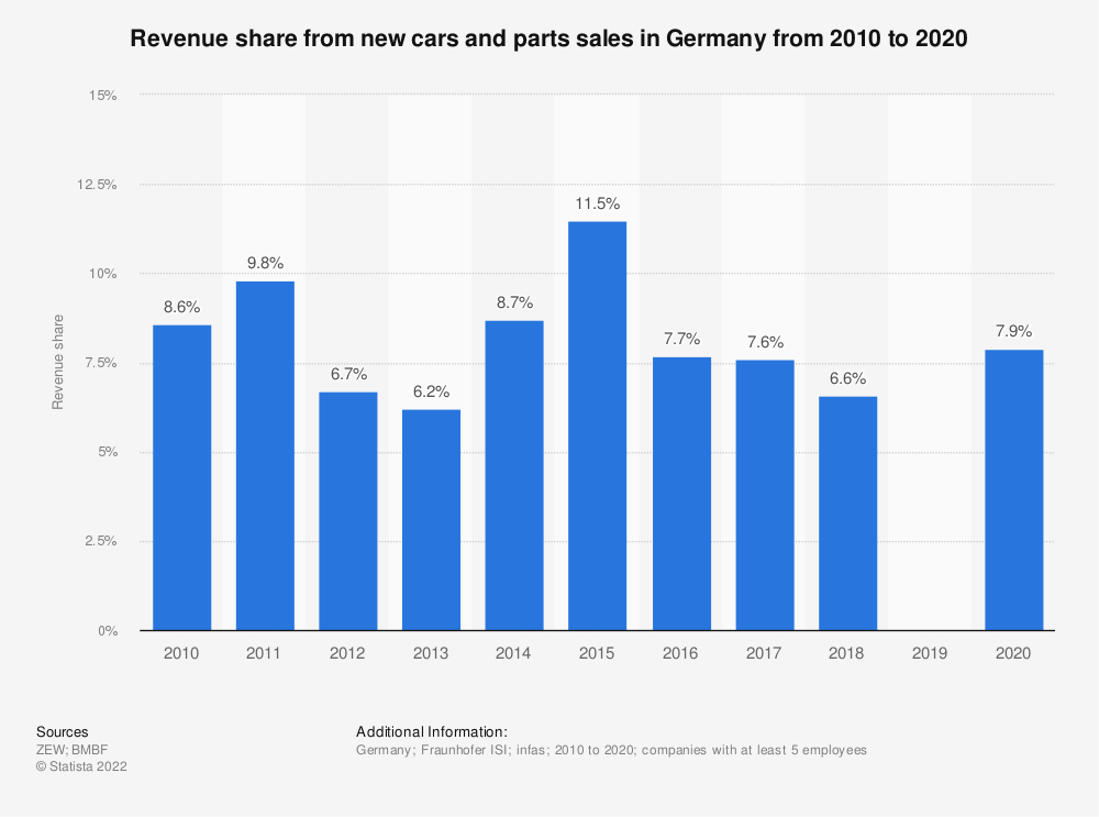 Statistic: Revenue share from new car sales in Germany from 2008 to 2018 | Statista