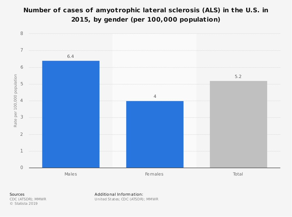 Statistic: Number of cases of amyotrophic lateral sclerosis (ALS) in the U.S. in 2015, by gender (per 100,000 population)   Statista