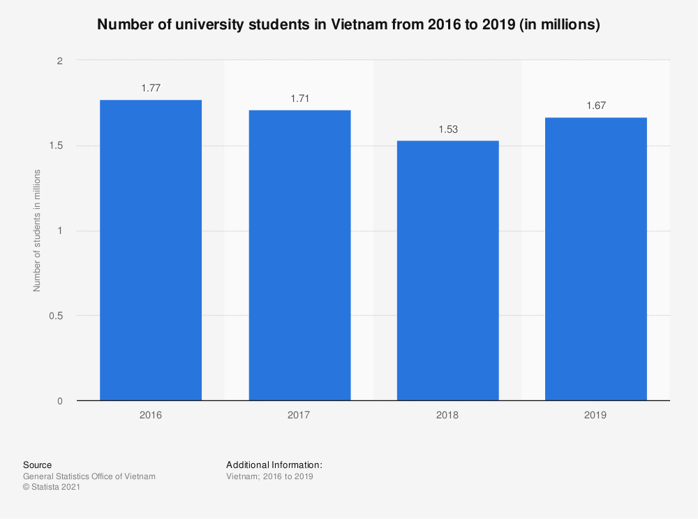 Statistic: Number of university students in Vietnam from 2013 to 2017 (in millions) | Statista