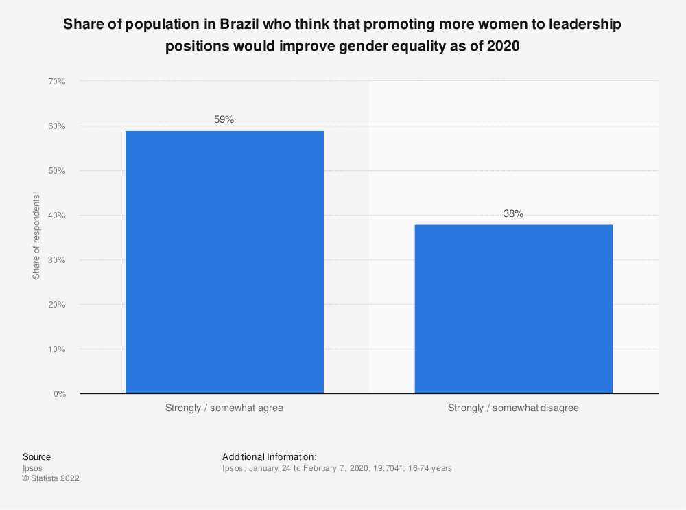 Statistic: Share of population in Brazil who think that promoting more women to leadership positions would improve gender equality as of 2019 | Statista