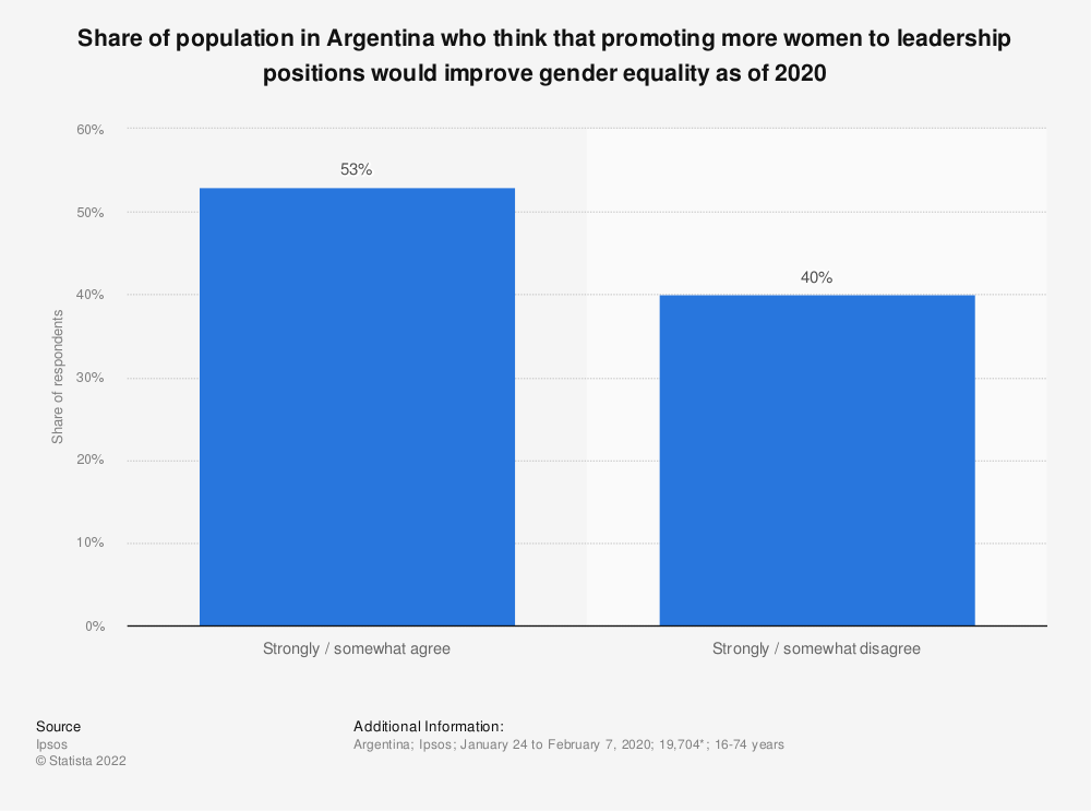 Statistic: Share of population in Argentina who think that promoting more women to leadership positions would improve gender equality as of 2020 | Statista