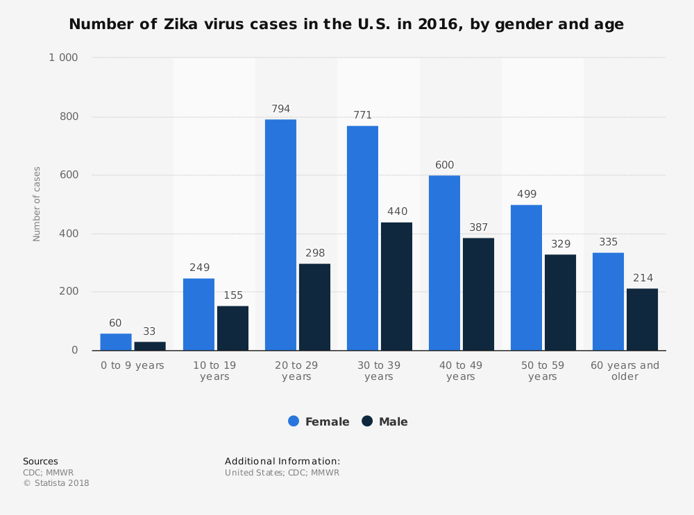 Statistic: Number of Zika virus cases in the U.S. in 2016, by gender and age | Statista