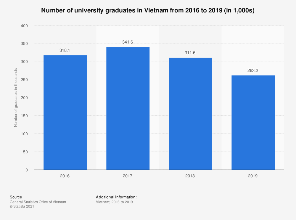 Statistic: Number of university graduates in Vietnam from 2013 to 2017 (in 1,000s) | Statista