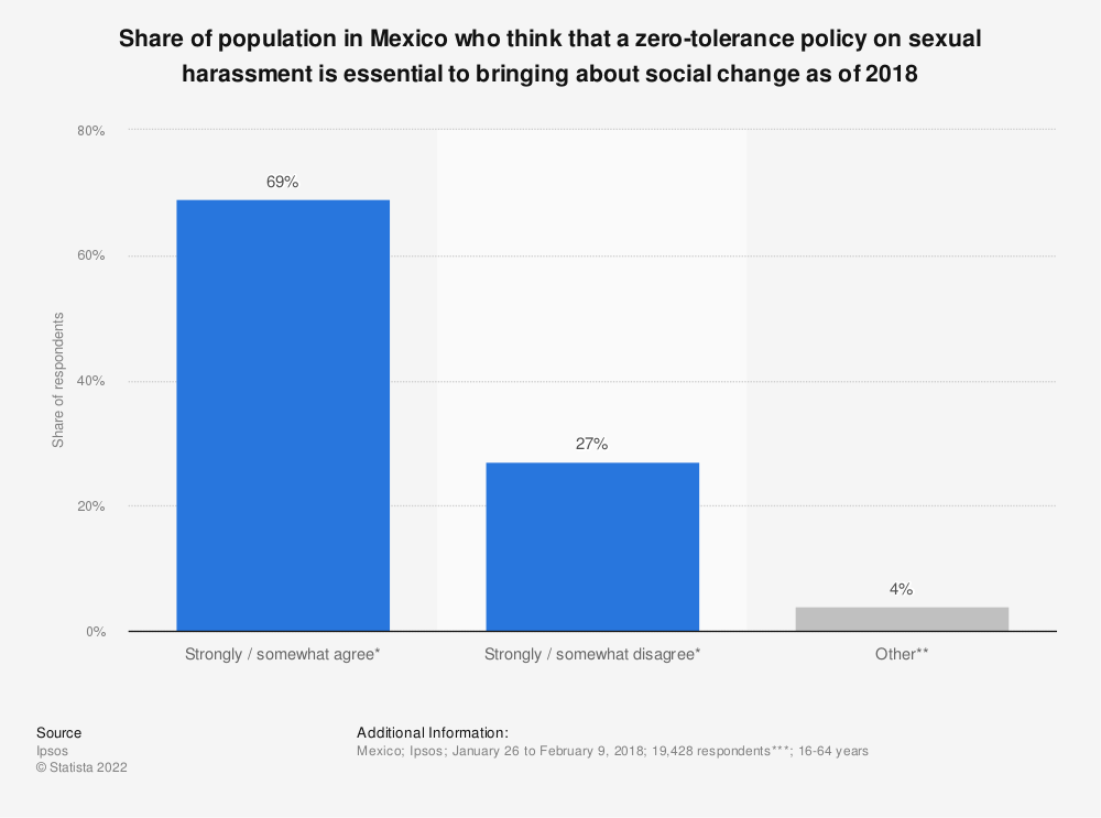 Statistic: Share of population in Mexico who think that a zero-tolerance policy on sexual harassment is essential to bringing about social change as of 2018 | Statista