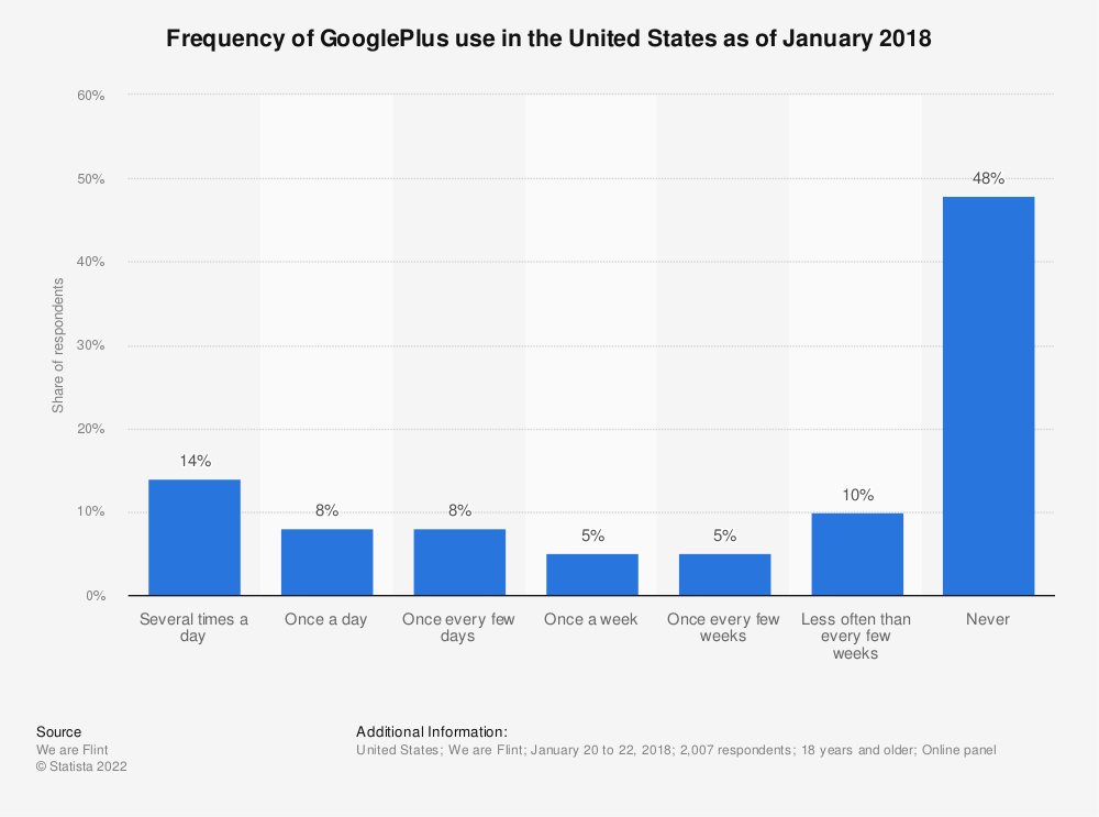 Statistic: Frequency of GooglePlus use in the United States as of January 2018 | Statista