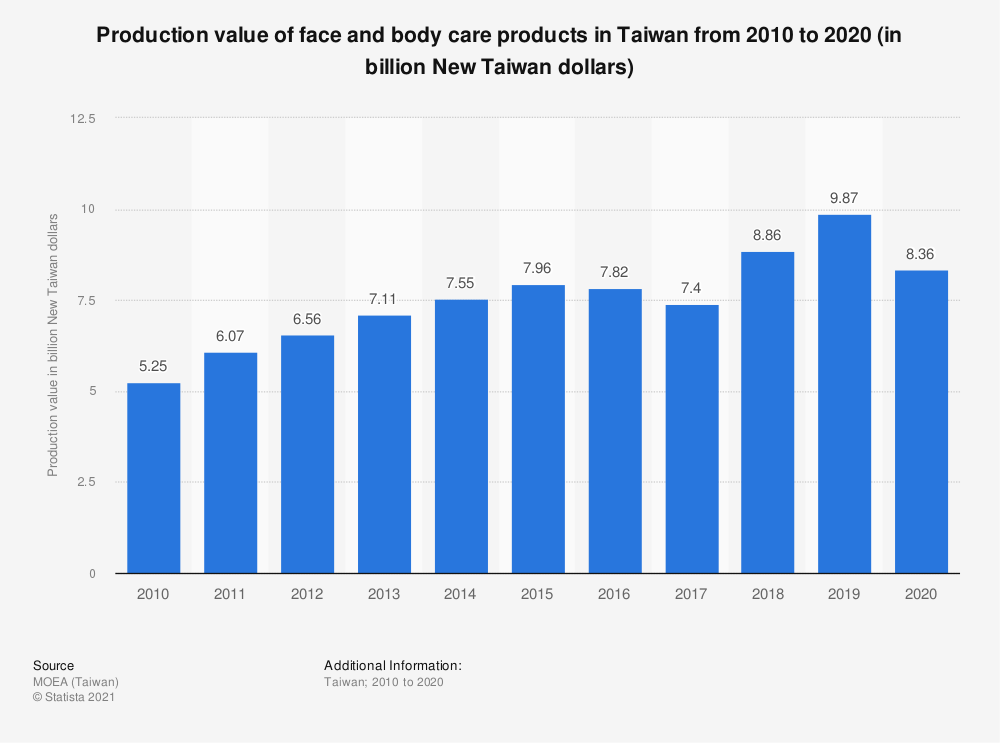 Statistic: Production value of face and body care products in Taiwan from 2009 to 2019 (in billion New Taiwan dollars) | Statista