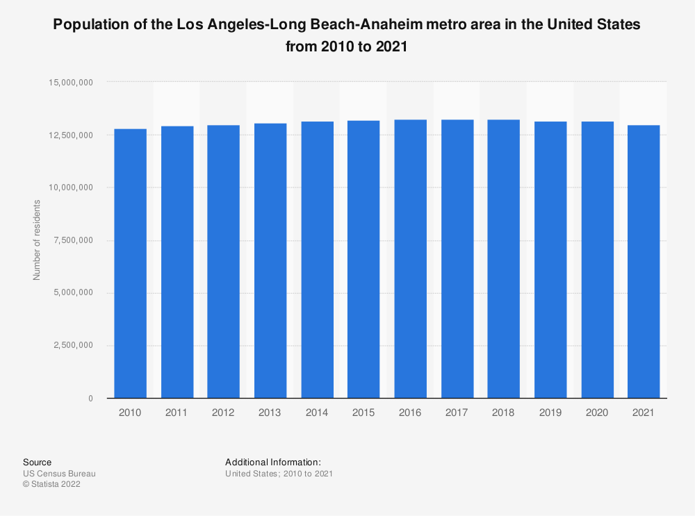 Statistic: Population of the Los Angeles-Long Beach-Anaheim metro area in the United States from 2010 to 2019 | Statista