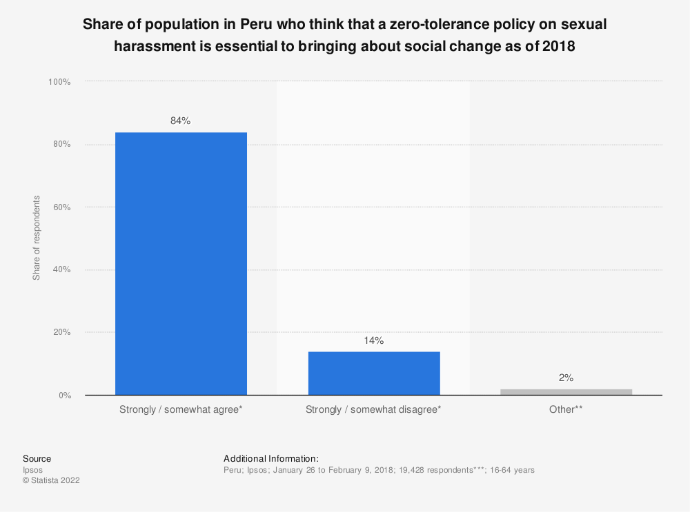 Statistic: Share of population in Peru who think that a zero-tolerance policy on sexual harassment is essential to bringing about social change as of 2018 | Statista