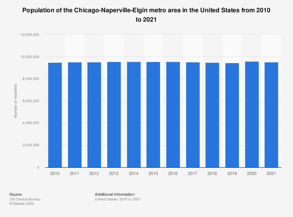 Statistic: Population of the Chicago-Naperville-Elgin metro area in the United States from 2010 to 2018 | Statista