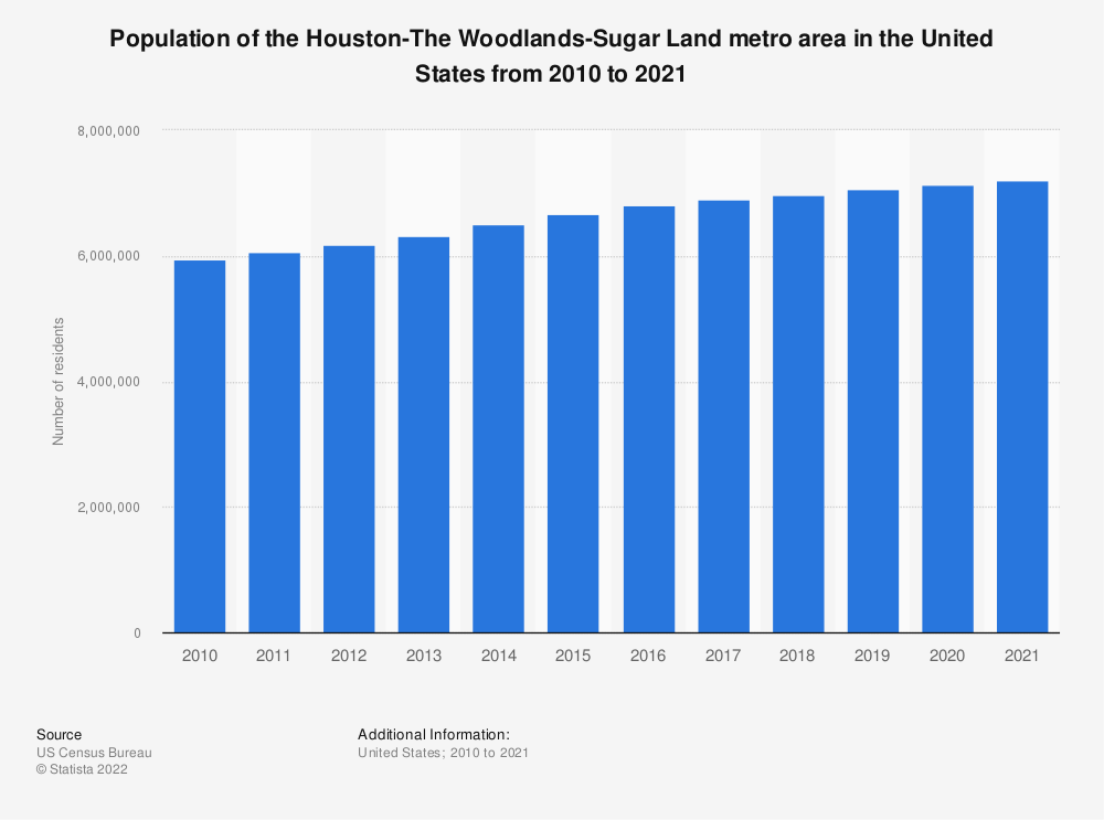Statistic: Population of the Houston-The Woodlands-Sugar Land metro area in the United States from 2010 to 2018 | Statista