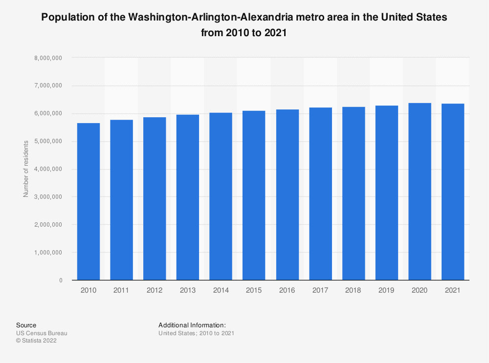 Statistic: Population of the Washington-Arlington-Alexandria metro area in the United States from 2010 to 2018 | Statista