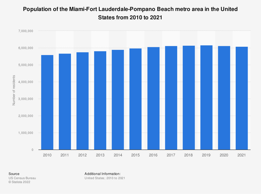 Statistic: Population of the Miami-Fort Lauderdale-Pompano Beach metro area in the United States from 2010 to 2020 | Statista