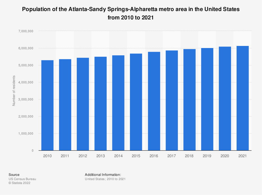 Statistic: Population of the Atlanta-Sandy Springs-Roswell metro area in the United States from 2010 to 2018 | Statista