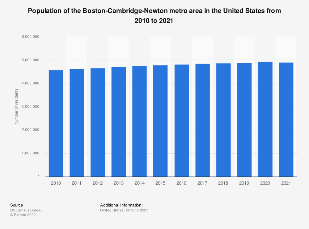 Statistic: Population of the Boston-Cambridge-Newton metro area in the United States from 2010 to 2019 | Statista