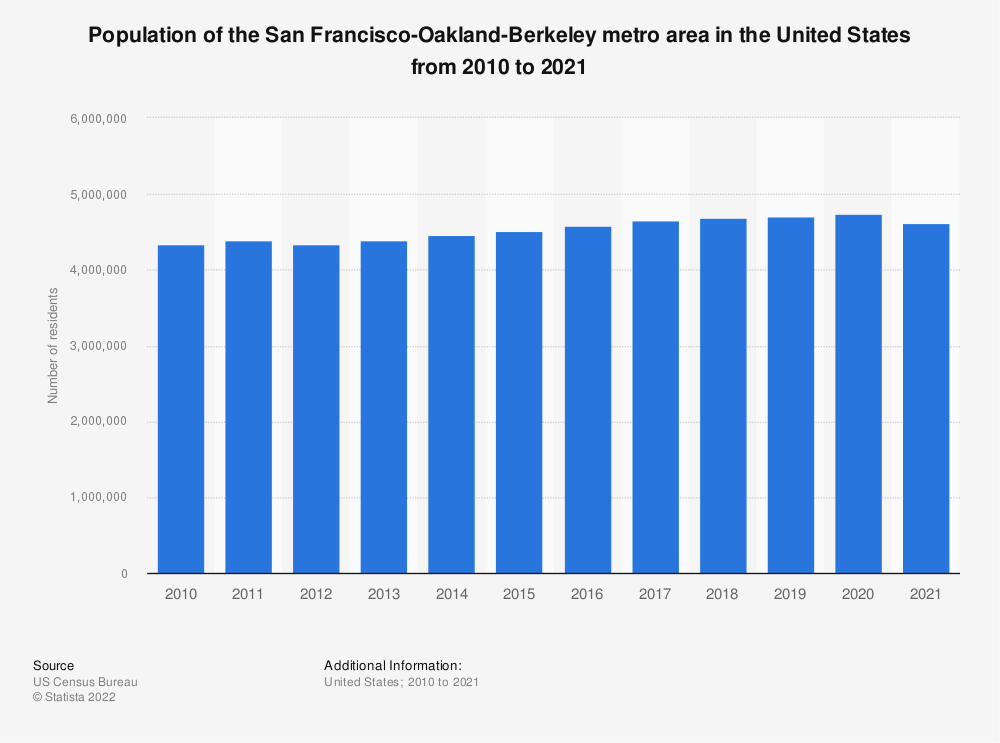 Statistic: Population of the San Francisco-Oakland-Hayward metro area in the United States from 2010 to 2018 | Statista