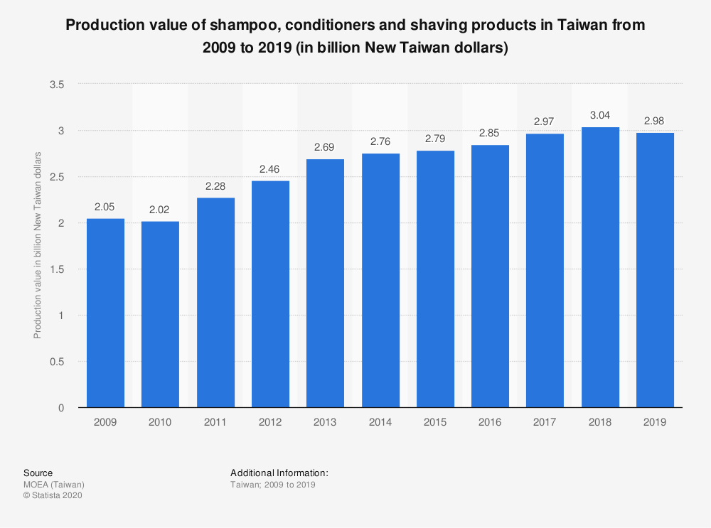 Statistic: Production value of shampoo, conditioners and shaving products in Taiwan from 2009 to 2019 (in billion New Taiwan dollars) | Statista