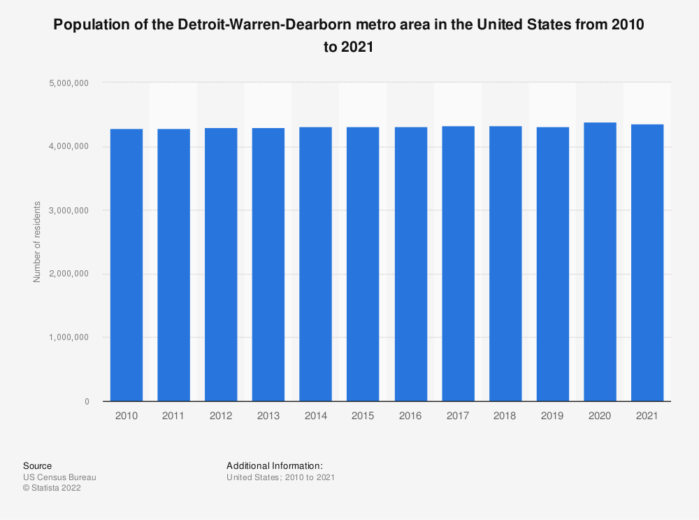 Statistic: Population of the Detroit-Warren-Dearborn metro area in the United States from 2010 to 2018 | Statista
