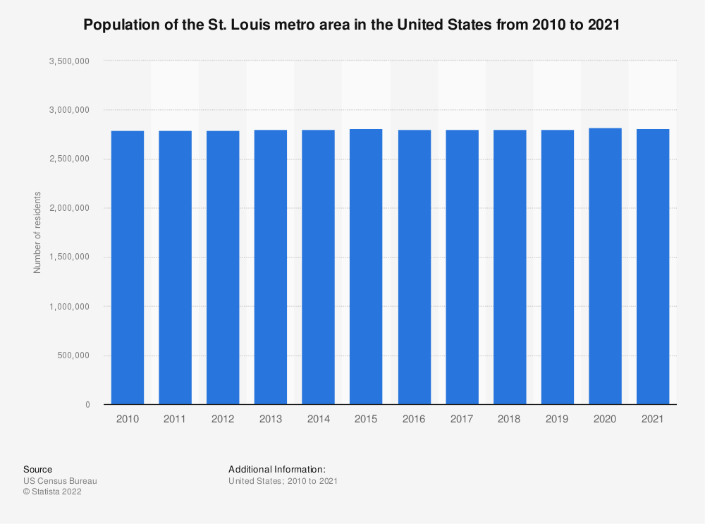 Statistic: Population of the St. Louis metro area in the United States from 2010 to 2018 | Statista