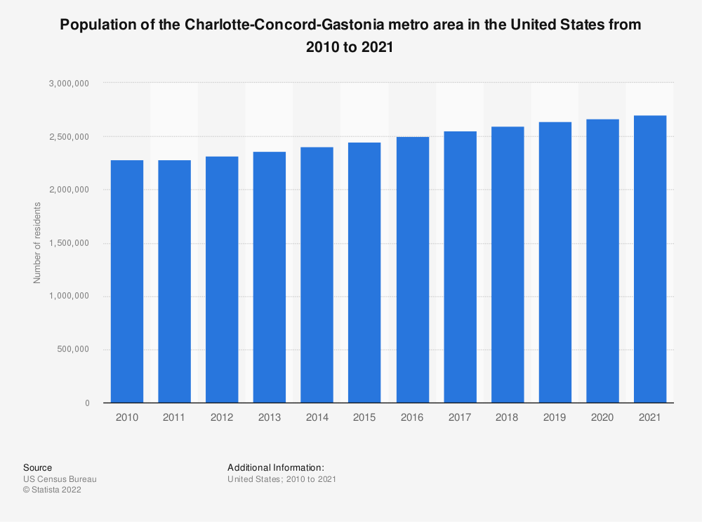 Statistic: Population of the Charlotte-Concord-Gastonia metro area in the United States from 2010 to 2018 | Statista