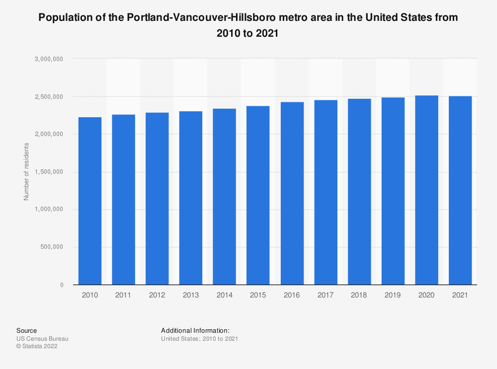 Statistic: Population of the Portland-Vancouver-Hillsboro metro area in the United States from 2010 to 2019 | Statista